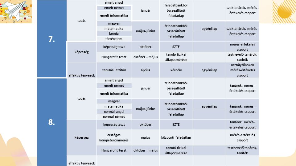 7. tudás emelt angol január feladatbankból összeállított feladatlap szaktanárok, mérés- értékelés csoport emelt német emelt informatika magyar május-j