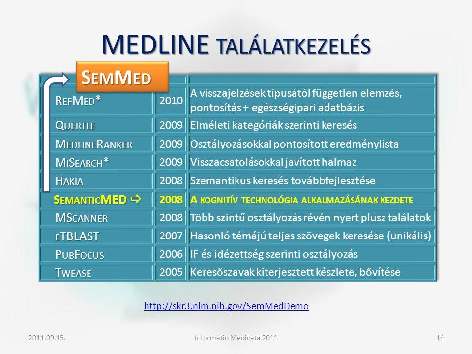 MEDLINE TALÁLATKEZELÉS 2011.09.15.Informatio Medicata 201114 S EM M ED http://skr3.nlm.nih.gov/SemMedDemo http://skr3.nlm.nih.gov/SemMedDemo /