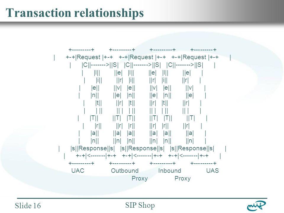 Nemzeti Információs Infrastruktúra Fejlesztési Intézet SIP Shop Slide 16 Transaction relationships +---------+ +---------+ | +-+|Request |+-+ +-+|Request |+-+ +-+|Request |+-+ | | |C||------->||S| |C||------->||S| |C||------->||S| | | |l|| ||e| |l|| ||e| |l|| ||e| | | |i|| ||r| |i|| ||r| |i|| ||r| | | |e|| ||v| |e|| ||v| |e|| ||v| | | |n|| ||e| |n|| ||e| |n|| ||e| | | |t|| ||r| |t|| ||r| |t|| ||r| | | | || || | | || || | | || || | | | |T|| ||T| |T|| ||T| |T|| ||T| | | |r|| ||r| |r|| ||r| |r|| ||r| | | |a|| ||a| |a|| ||a| |a|| ||a| | | |n|| ||n| |n|| ||n| |n|| ||n| | | |s||Response||s| |s||Response||s| |s||Response||s| | | +-+|<-------|+-+ +-+|<-------|+-+ +-+|<-------|+-+ | +---------+ +---------+ UAC Outbound Inbound UAS Proxy Proxy