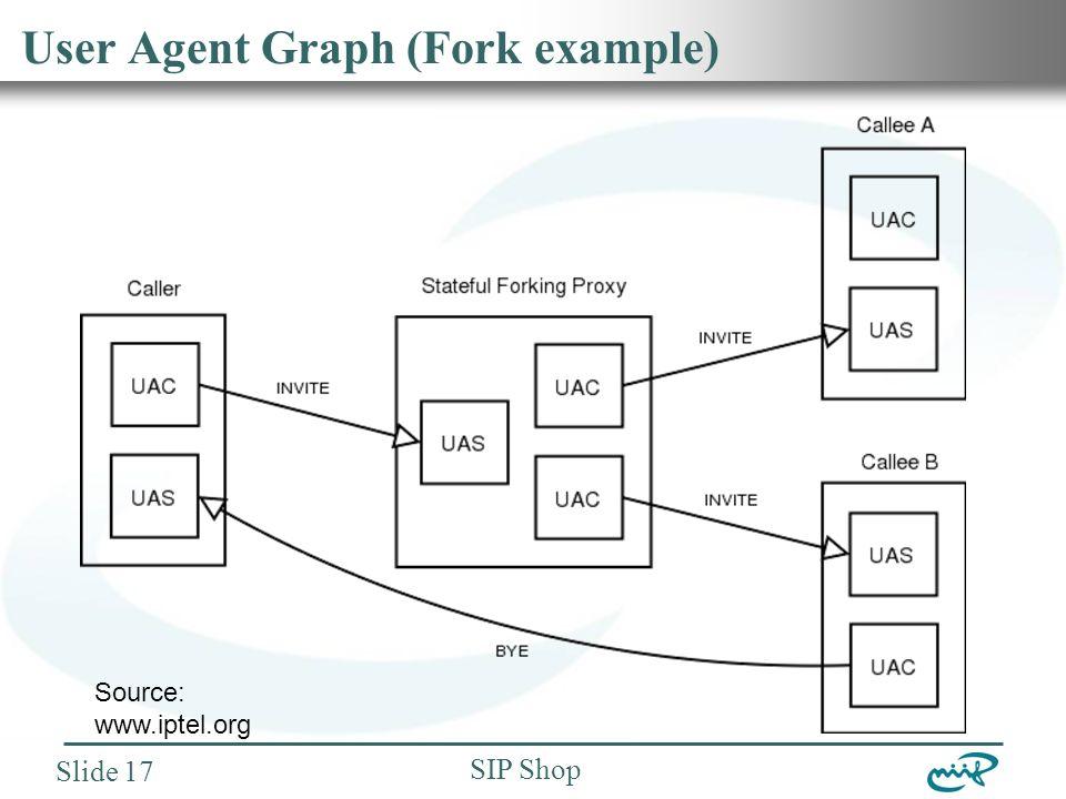 Nemzeti Információs Infrastruktúra Fejlesztési Intézet SIP Shop Slide 17 User Agent Graph (Fork example) Source: www.iptel.org