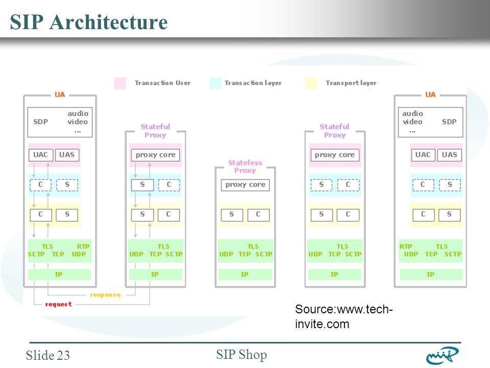 Nemzeti Információs Infrastruktúra Fejlesztési Intézet SIP Shop Slide 23 SIP Architecture Source:www.tech- invite.com