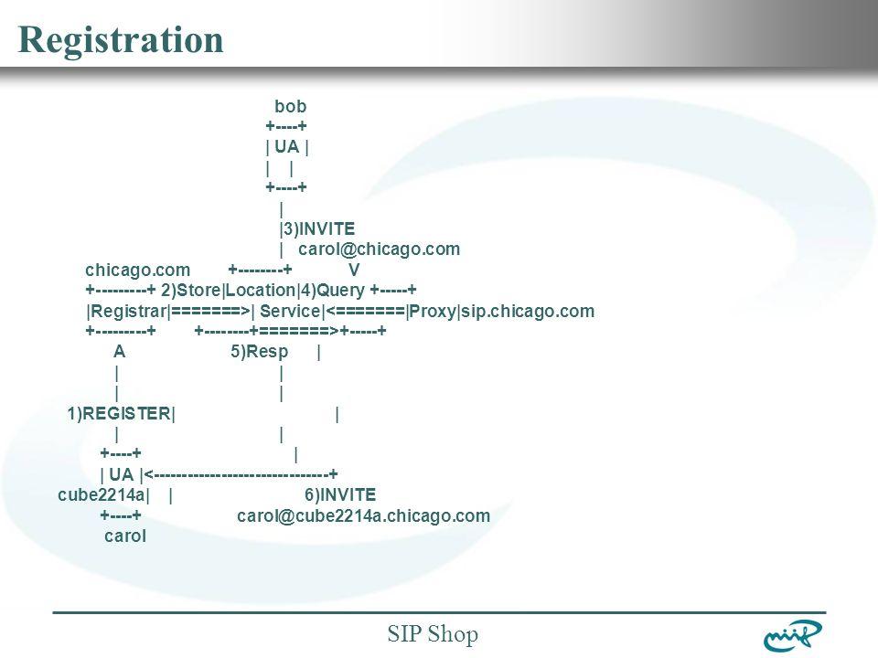 Nemzeti Információs Infrastruktúra Fejlesztési Intézet SIP Shop Registration bob +----+ | UA | | | +----+ | |3)INVITE | carol@chicago.com chicago.com +--------+ V +---------+ 2)Store|Location|4)Query +-----+ |Registrar|=======>| Service|<=======|Proxy|sip.chicago.com +---------+ +--------+=======>+-----+ A 5)Resp | | | 1)REGISTER| | | | +----+ | | UA |<-------------------------------+ cube2214a| | 6)INVITE +----+ carol@cube2214a.chicago.com carol