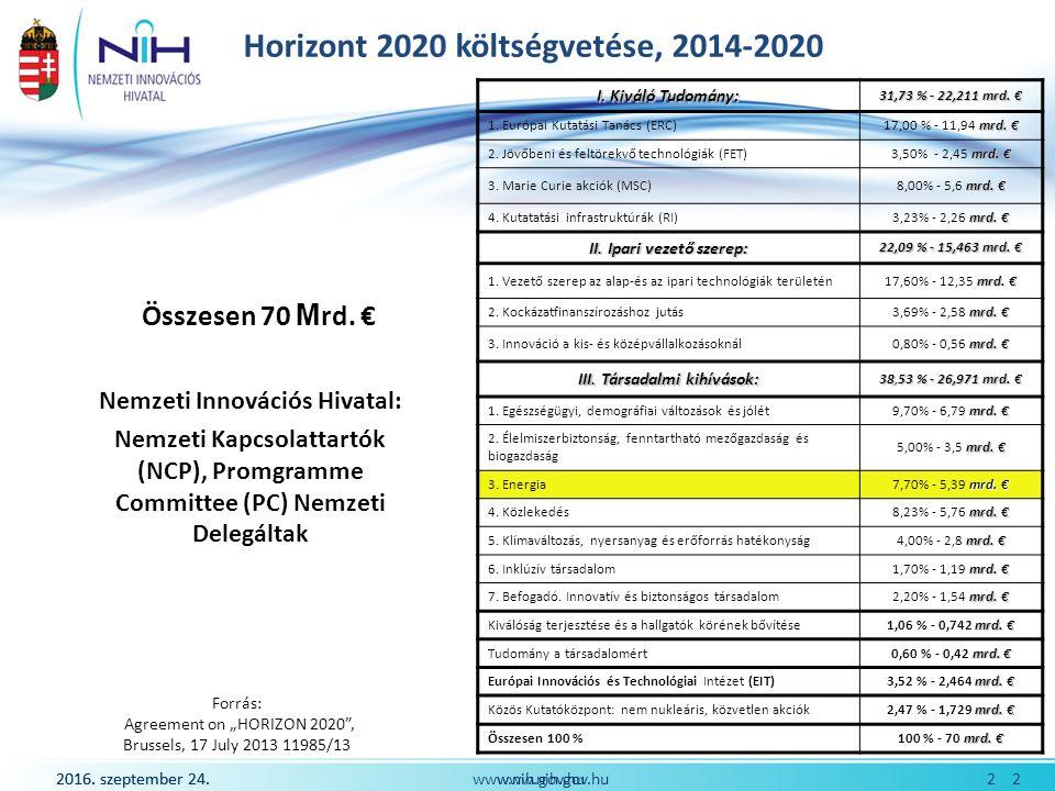 2016. szeptember 24. 2www.nih.gov.hu Horizont 2020 költségvetése, 2014-2020 Összesen 70 M rd.