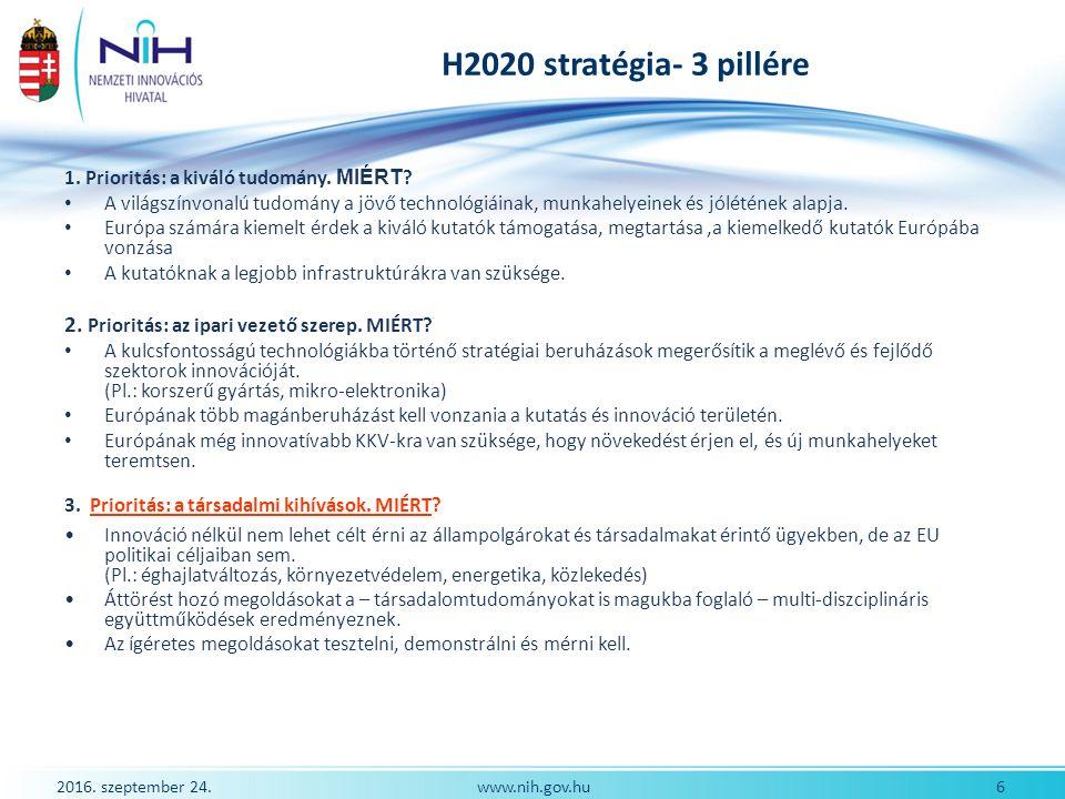 2016. szeptember 24. 6www.nih.gov.hu H2020 stratégia- 3 pillére 1.