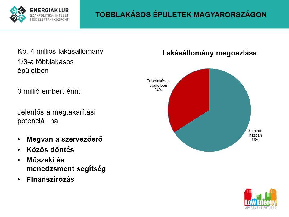 Kb. 4 milliós lakásállomány 1/3-a többlakásos épületben 3 millió embert érint Jelentős a megtakarítási potenciál, ha Megvan a szervezőerő Közös döntés