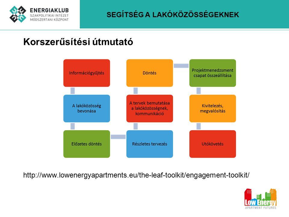 Korszerűsítési útmutató http://www.lowenergyapartments.eu/the-leaf-toolkit/engagement-toolkit/ SEGÍTSÉG A LAKÓKÖZÖSSÉGEKNEK
