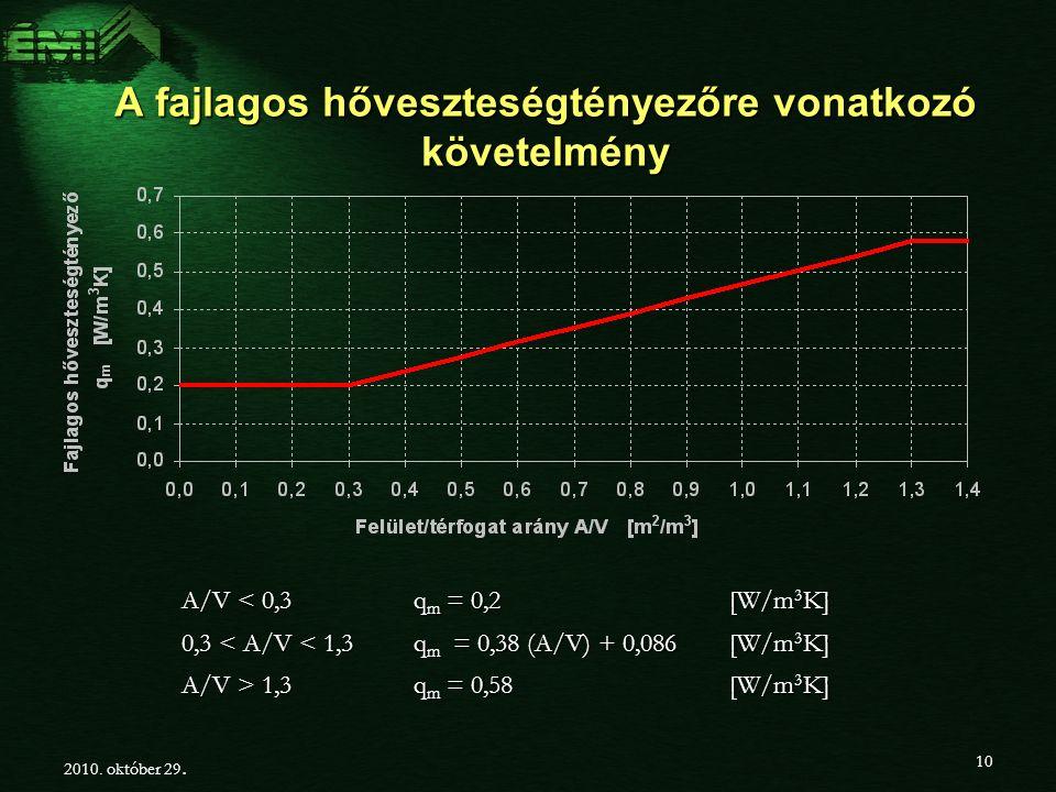 A fajlagos hőveszteségtényezőre vonatkozó követelmény A/V < 0,3 q m = 0,2 [W/m 3 K] 0,3 < A/V < 1,3 q m = 0,38 (A/V) + 0,086 [W/m 3 K] A/V > 1,3 q m = 0,58 [W/m 3 K] 2010.