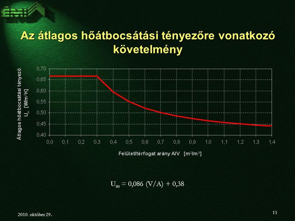 Az átlagos hőátbocsátási tényezőre vonatkozó követelmény U m = 0,086 (V/A) + 0,38 2010.