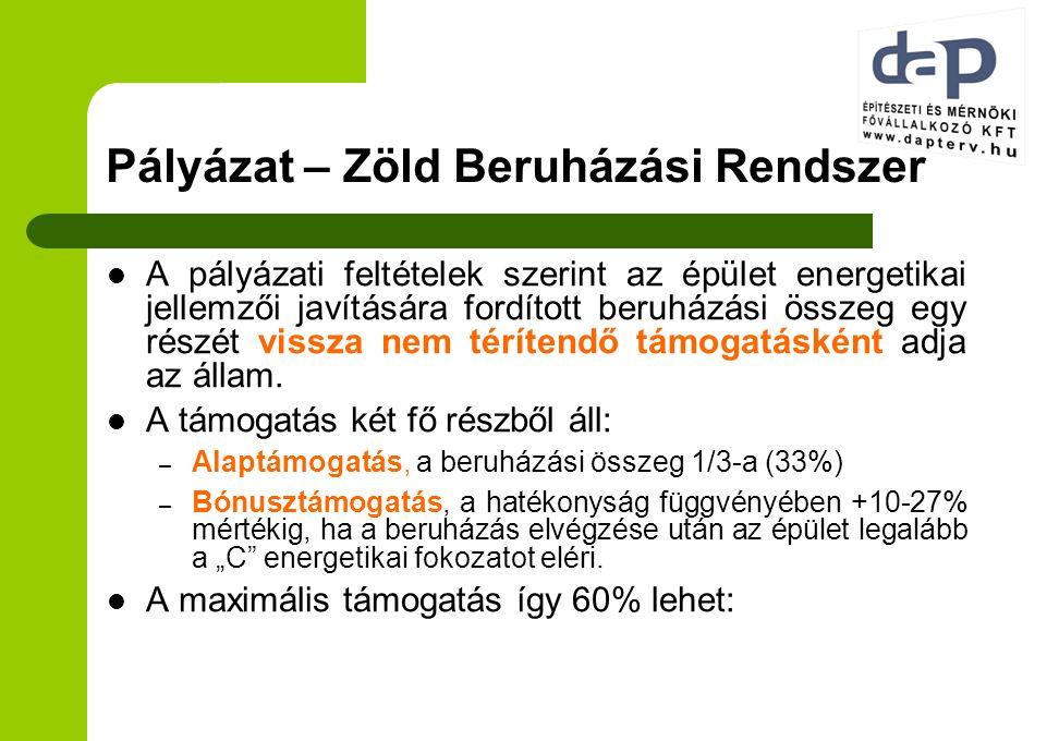 Pályázat – Zöld Beruházási Rendszer A pályázati feltételek szerint az épület energetikai jellemzői javítására fordított beruházási összeg egy részét v