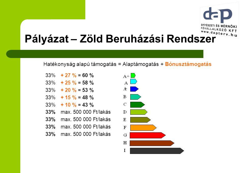Pályázat – Zöld Beruházási Rendszer 33%+ 27 % = 60 % 33%+ 25 % = 58 % 33%+ 20 % = 53 % 33%+ 15 % = 48 % 33%+ 10 % = 43 % 33%max. 500 000 Ft/lakás Haté