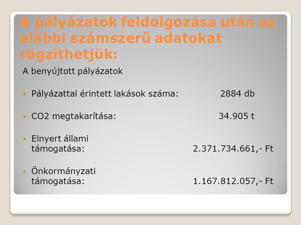 A pályázatok feldolgozása után az alábbi számszerű adatokat rögzíthetjük: A benyújtott pályázatok Pályázattal érintett lakások száma: 2884 db CO2 megt