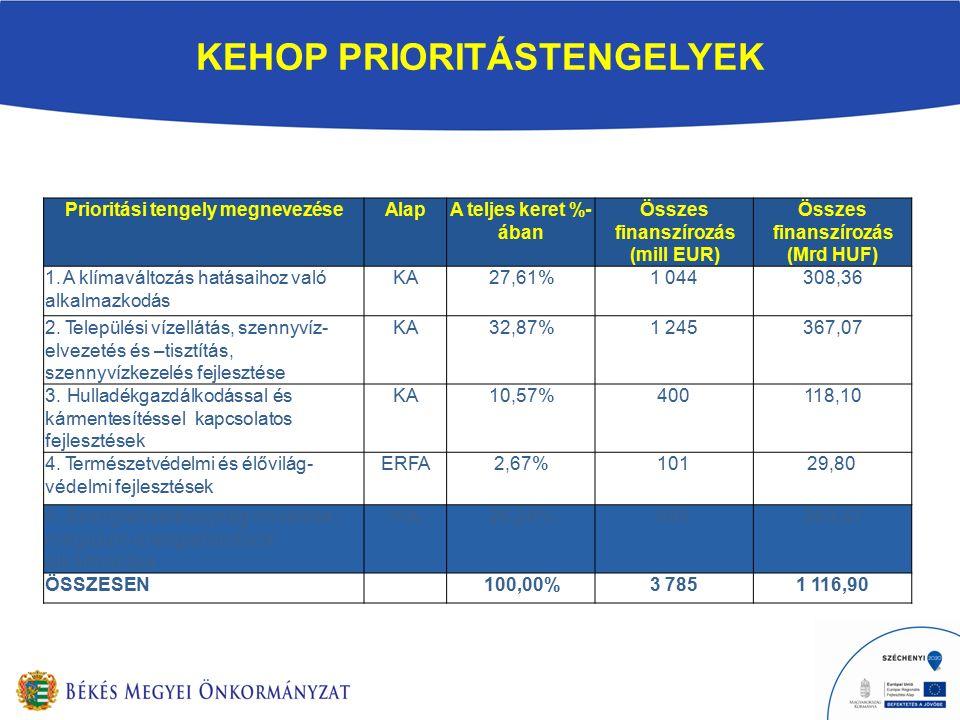 KEHOP PRIORITÁSTENGELYEK Prioritási tengely megnevezéseAlapA teljes keret %- ában Összes finanszírozás (mill EUR) Összes finanszírozás (Mrd HUF) 1.