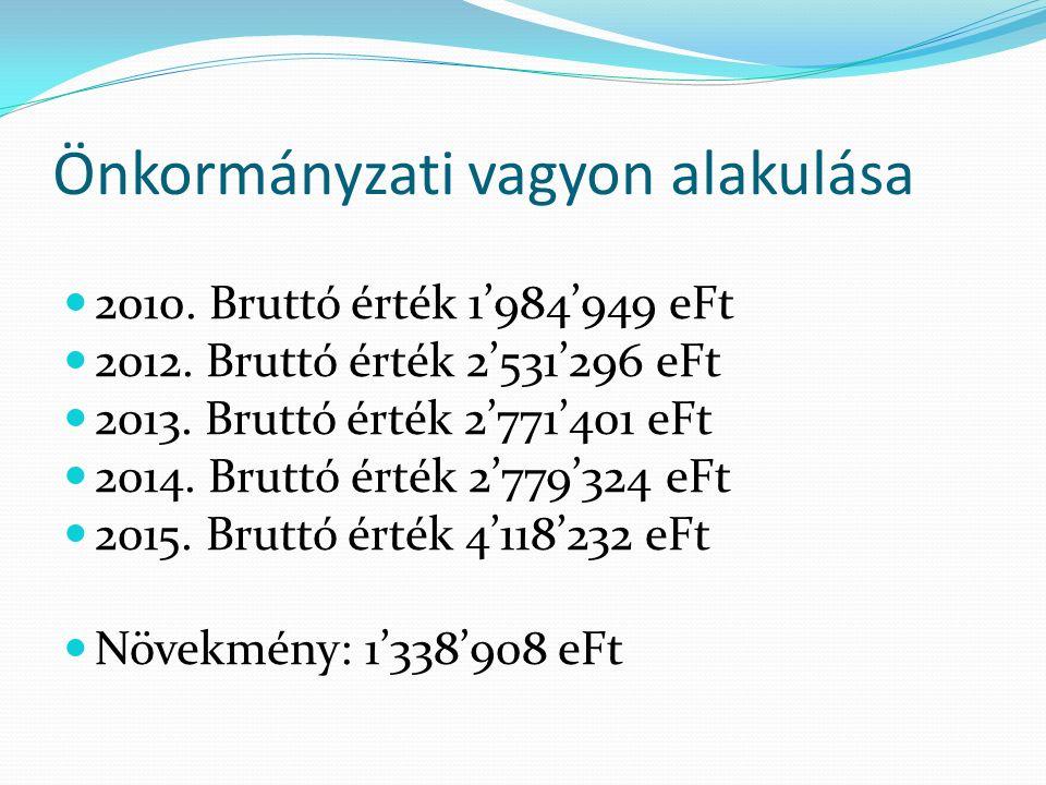 Önkormányzati vagyon alakulása 2010.Bruttó érték 1'984'949 eFt 2012.