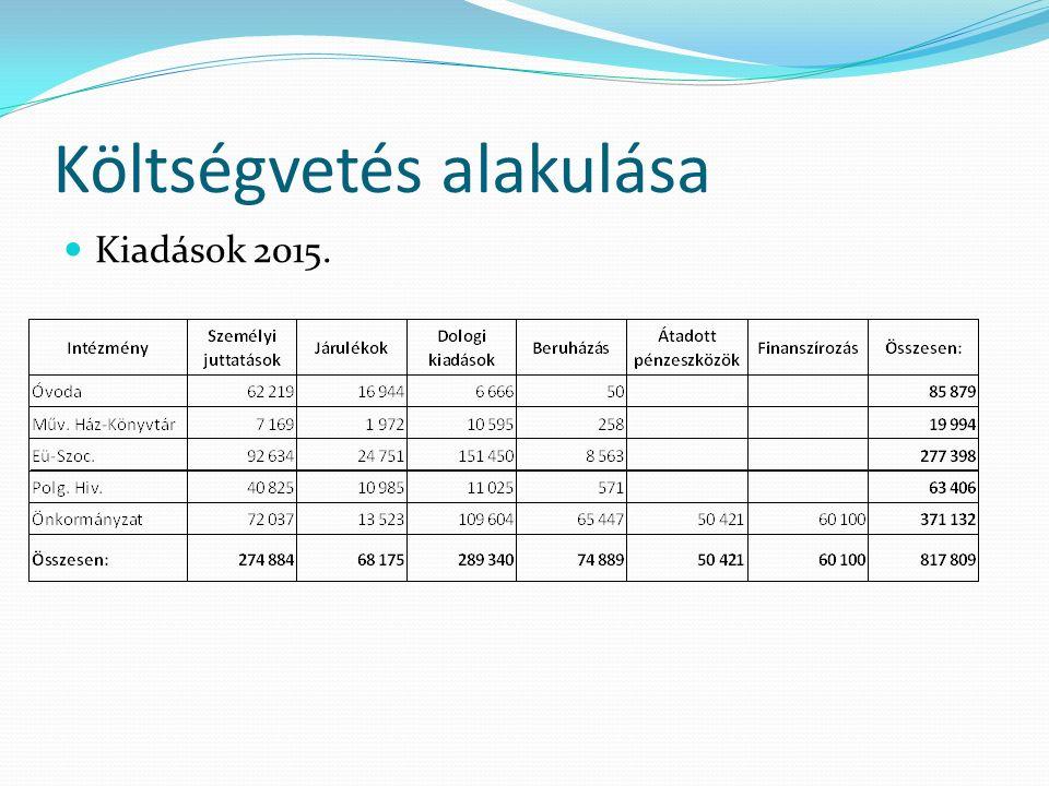 Költségvetés alakulása Kiadások 2015.