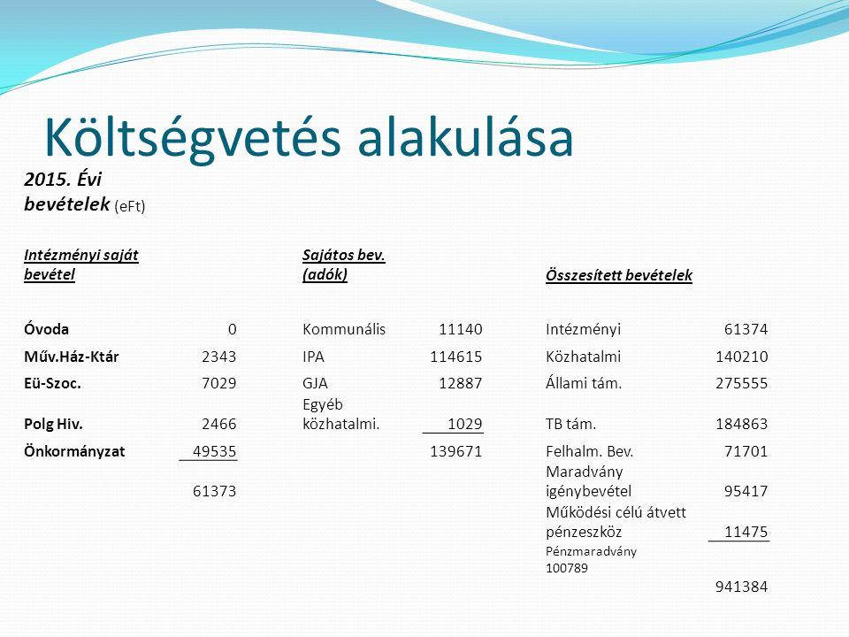 Költségvetés alakulása 2015.Évi bevételek (eFt) Intézményi saját bevétel Sajátos bev.