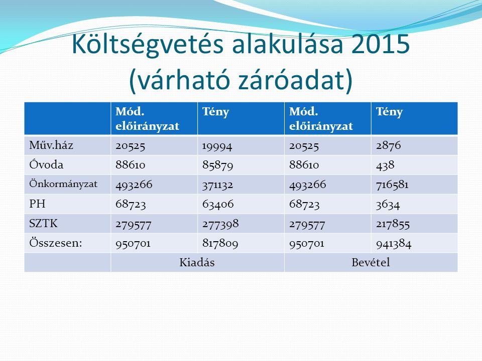 Költségvetés alakulása 2015 (várható záróadat) Mód.