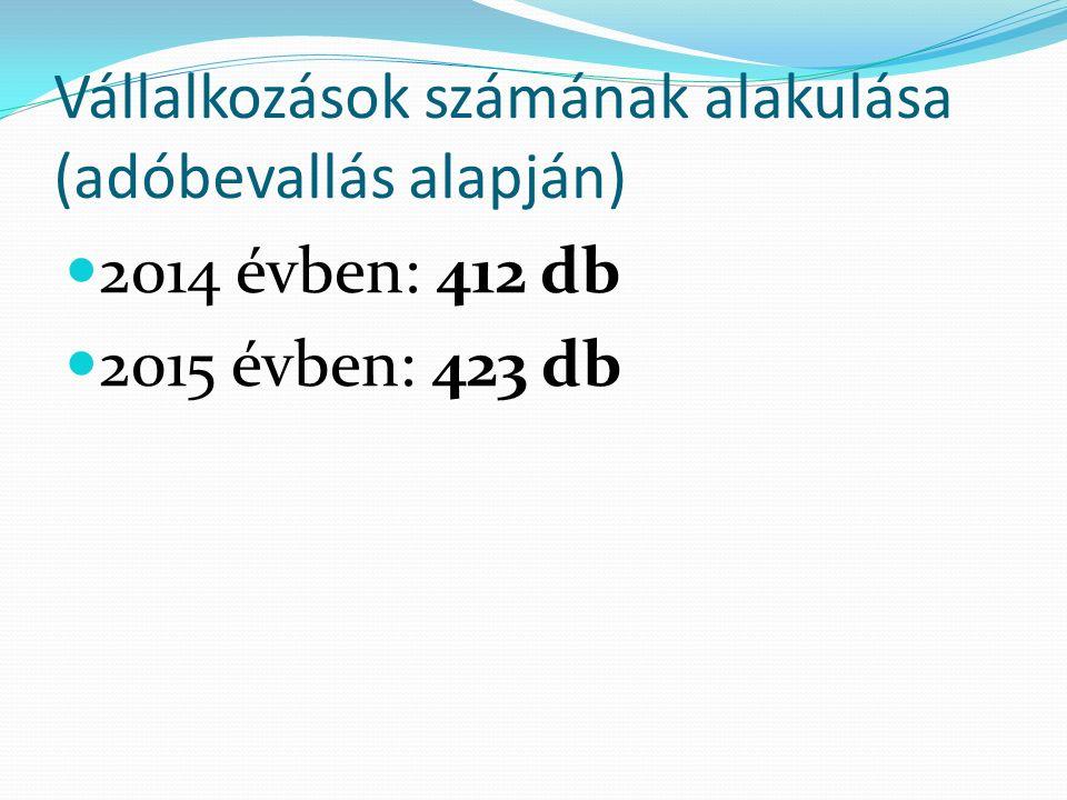 Vállalkozások számának alakulása (adóbevallás alapján) 2014 évben: 412 db 2015 évben: 423 db