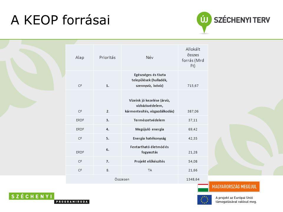 A KEOP forrásai AlapPrioritásNév Allokált összes forrás (Mrd Ft) CF 1.