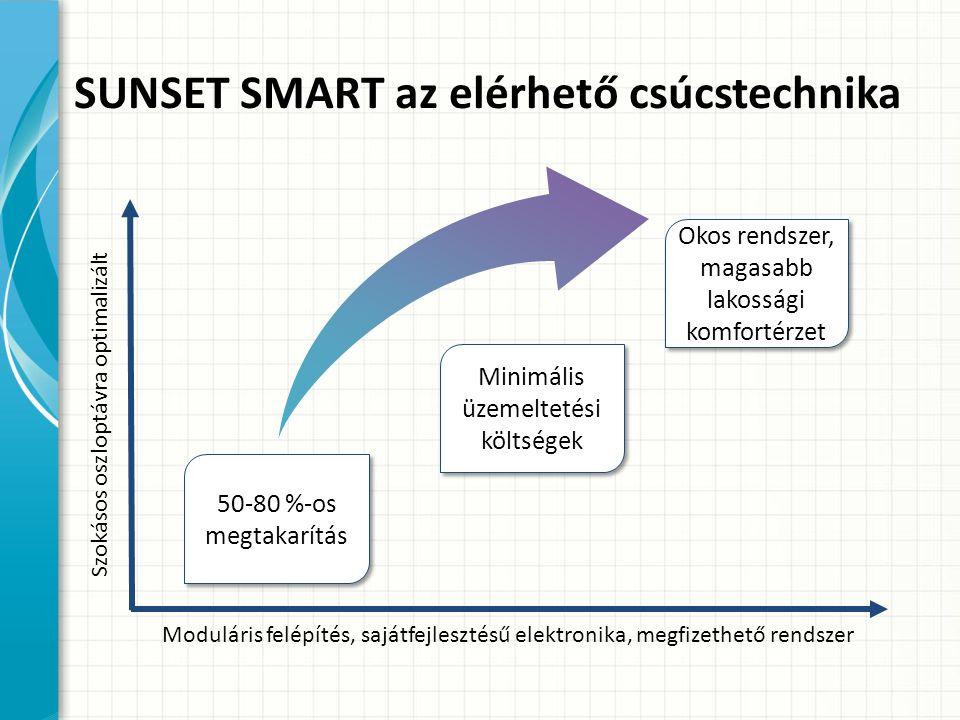 Moduláris felépítés, sajátfejlesztésű elektronika, megfizethető rendszer Szokásos oszloptávra optimalizált 50-80 %-os megtakarítás Okos rendszer, magasabb lakossági komfortérzet SUNSET SMART az elérhető csúcstechnika Minimális üzemeltetési költségek