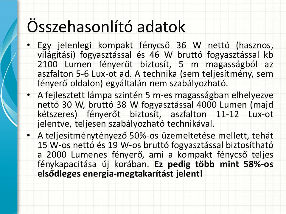Összehasonlító adatok Egy jelenlegi kompakt fénycső 36 W nettó (hasznos, világítási) fogyasztással és 46 W bruttó fogyasztással kb 2100 Lumen fényerőt biztosít, 5 m magasságból az aszfalton 5-6 Lux-ot ad.