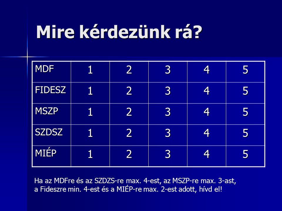Mire kérdezünk rá? MDF12345 FIDESZ12345 MSZP12345 SZDSZ12345 MIÉP12345 Ha az MDFre és az SZDZS-re max. 4-est, az MSZP-re max. 3-ast, a Fideszre min. 4