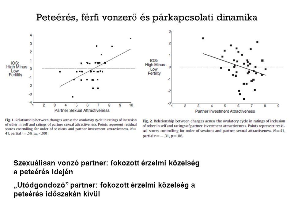 """Peteérés, férfi vonzer ő és párkapcsolati dinamika Szexuálisan vonzó partner: fokozott érzelmi közelség a peteérés idején """"Utódgondozó partner: fokozott érzelmi közelség a peteérés időszakán kívül"""