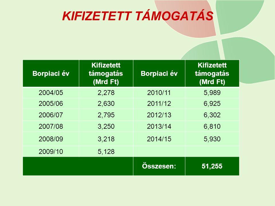 KIFIZETETT TÁMOGATÁS Borpiaci év Kifizetett támogatás (Mrd Ft) Borpiaci év Kifizetett támogatás (Mrd Ft) 2004/052,2782010/115,989 2005/062,6302011/126