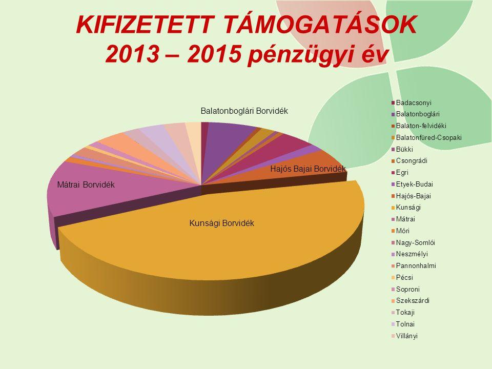 KIFIZETETT TÁMOGATÁSOK 2013 – 2015 pénzügyi év Balatonboglári Borvidék
