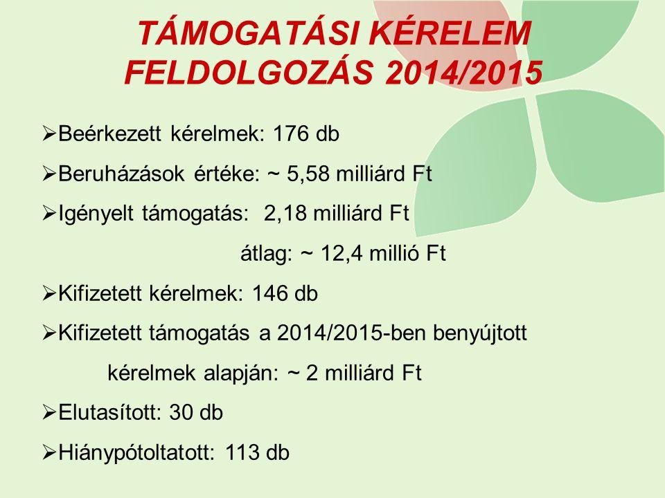 TÁMOGATÁSI KÉRELEM FELDOLGOZÁS 2014/2015  Beérkezett kérelmek: 176 db  Beruházások értéke: ~ 5,58 milliárd Ft  Igényelt támogatás: 2,18 milliárd Ft