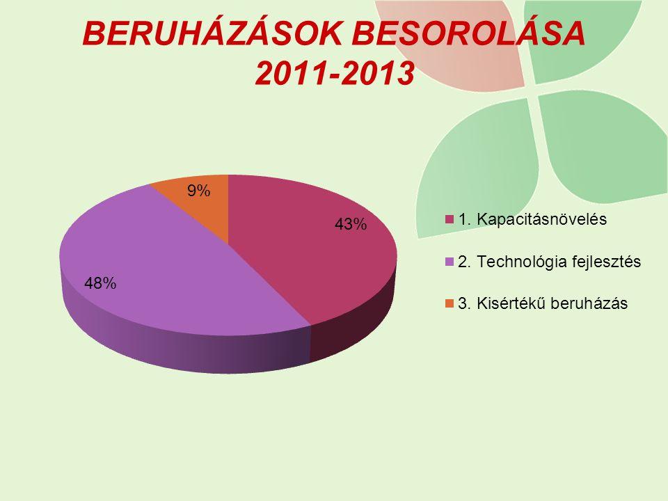 BERUHÁZÁSOK BESOROLÁSA 2011-2013