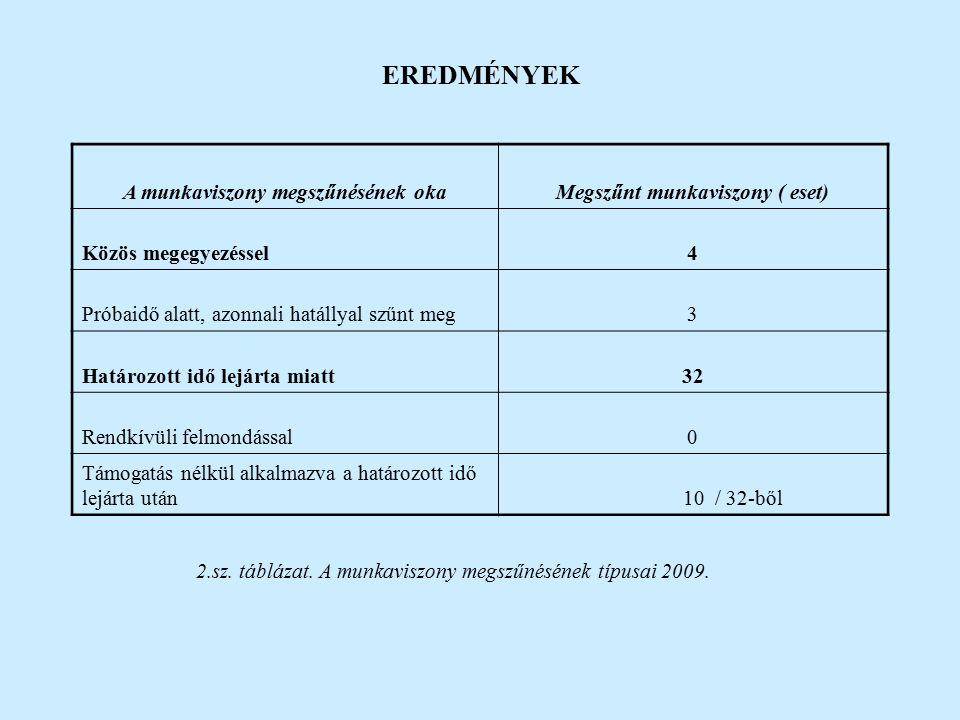 EREDMÉNYEK 2.sz. táblázat. A munkaviszony megszűnésének típusai 2009.