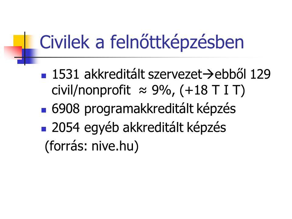 Civilek a felnőttképzésben 1531 akkreditált szervezet  ebből 129 civil/nonprofit ≈ 9%, (+18 T I T) 6908 programakkreditált képzés 2054 egyéb akkreditált képzés (forrás: nive.hu)