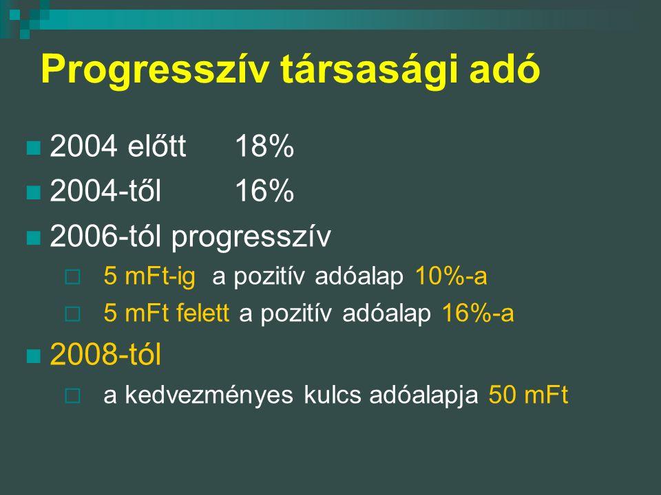 Progresszív társasági adó 2004 előtt18% 2004-től16% 2006-tól progresszív  5 mFt-ig a pozitív adóalap 10%-a  5 mFt felett a pozitív adóalap 16%-a 2008-tól  a kedvezményes kulcs adóalapja 50 mFt