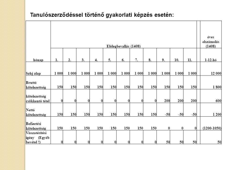 hónap Előlegbevallás (1408) éves elszámolás (1408) 1.2.3.4.5.6.7.8.9.10.11.