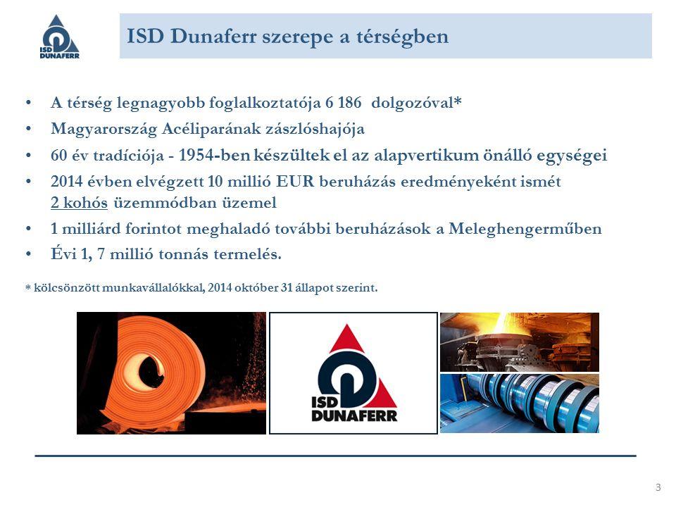 A térség legnagyobb foglalkoztatója 6 186 dolgozóval* Magyarország Acéliparának zászlóshajója 60 év tradíciója - 1954-ben készültek el az alapvertikum önálló egységei 2014 évben elvégzett 10 millió EUR beruházás eredményeként ismét 2 kohós üzemmódban üzemel 1 milliárd forintot meghaladó további beruházások a Meleghengerműben Évi 1, 7 millió tonnás termelés.