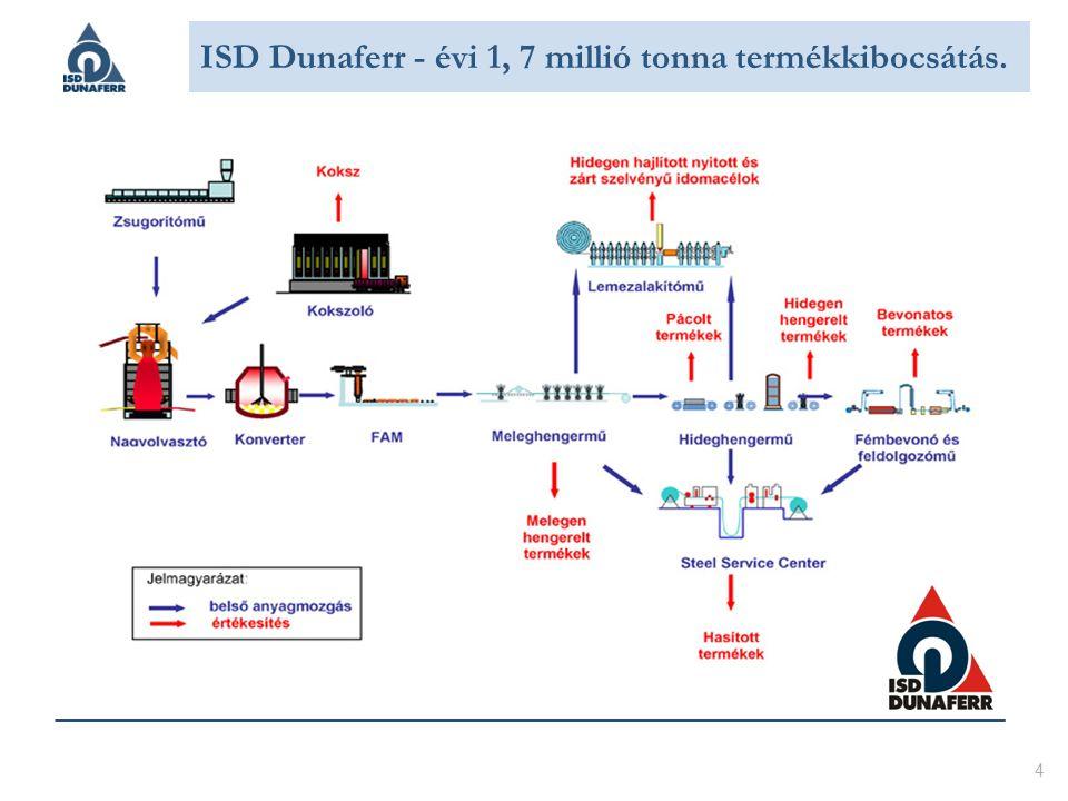 4 ISD Dunaferr - évi 1, 7 millió tonna termékkibocsátás.