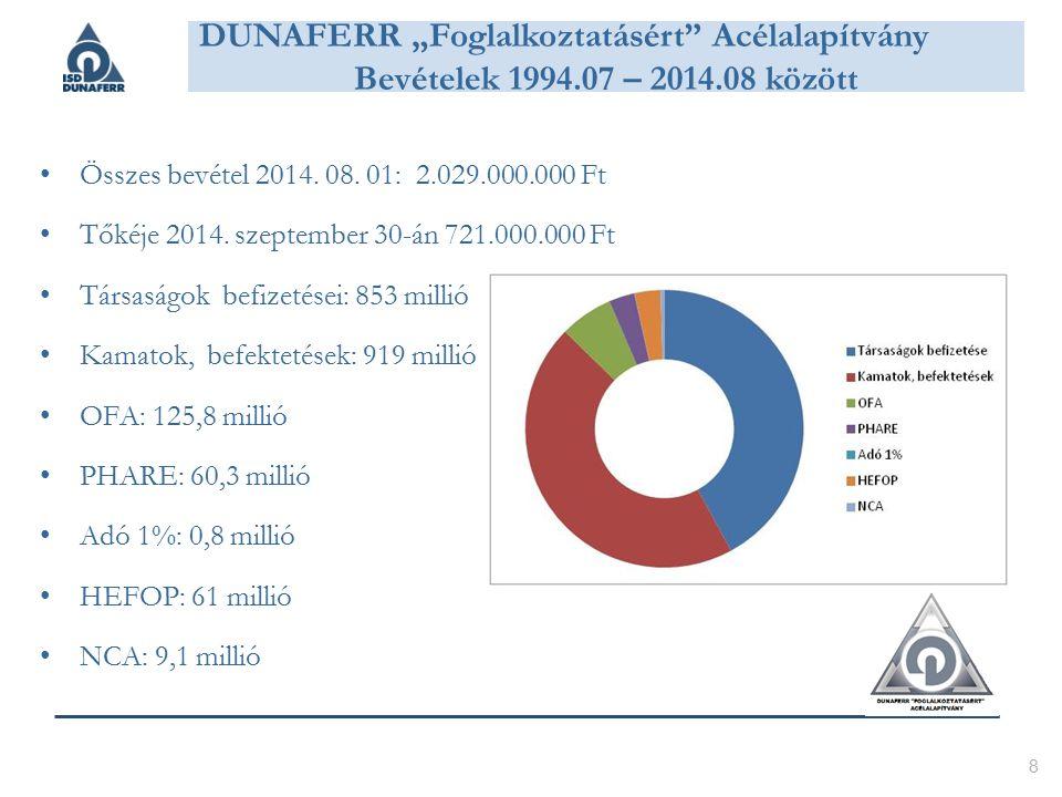 Összes bevétel 2014. 08. 01: 2.029.000.000 Ft Tőkéje 2014.