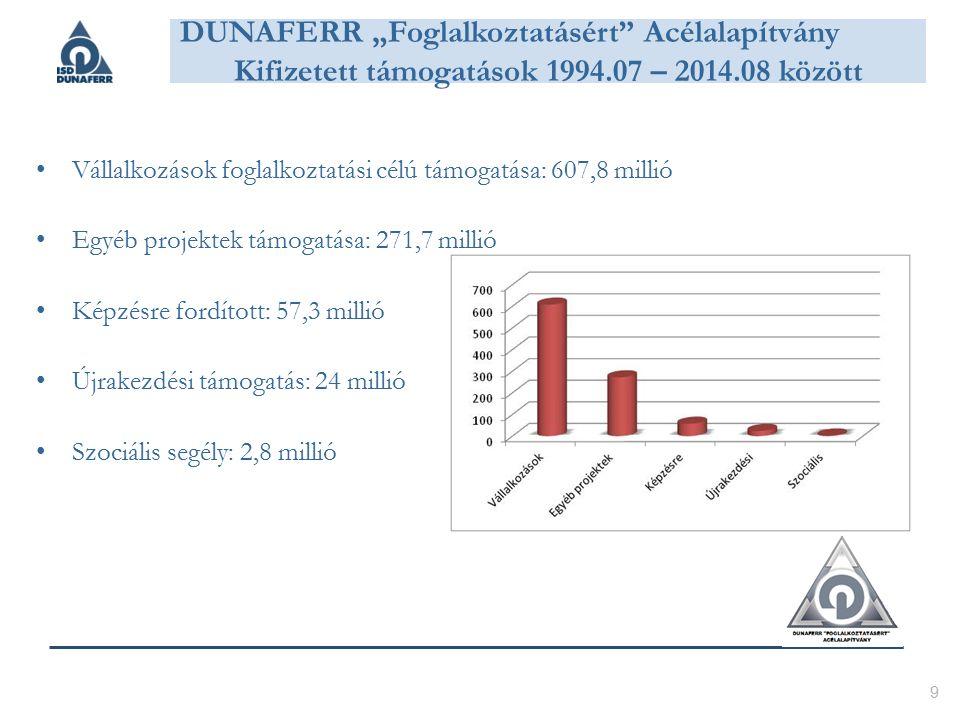 """Vállalkozások foglalkoztatási célú támogatása: 607,8 millió Egyéb projektek támogatása: 271,7 millió Képzésre fordított: 57,3 millió Újrakezdési támogatás: 24 millió Szociális segély: 2,8 millió 9 DUNAFERR """"Foglalkoztatásért Acélalapítvány Kifizetett támogatások 1994.07 – 2014.08 között"""
