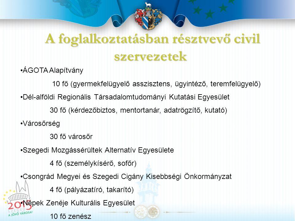 A foglalkoztatásban résztvevő civil szervezetek ÁGOTA Alapítvány 10 fő (gyermekfelügyelő asszisztens, ügyintéző, teremfelügyelő) Dél-alföldi Regionáli