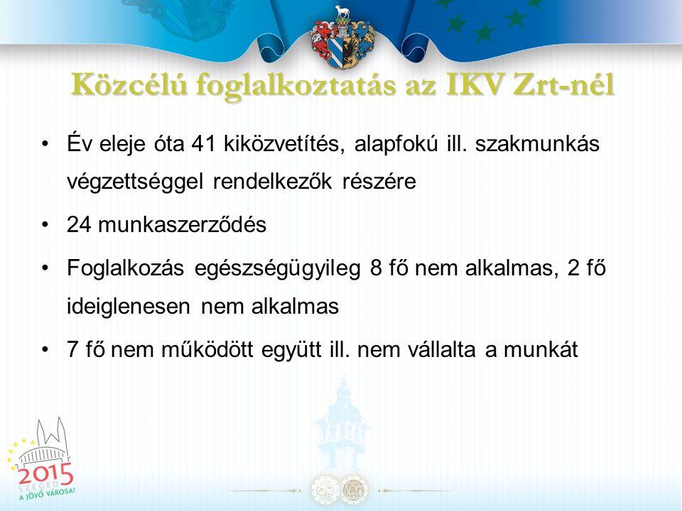 Közcélú foglalkoztatás az IKV Zrt-nél Év eleje óta 41 kiközvetítés, alapfokú ill. szakmunkás végzettséggel rendelkezők részére 24 munkaszerződés Fogla