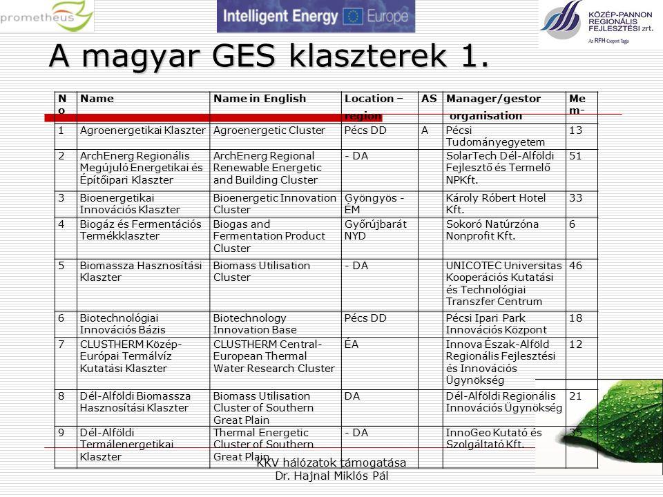 KKV hálózatok támogatása Dr. Hajnal Miklós Pál 18 A magyar GES klaszterek 1.