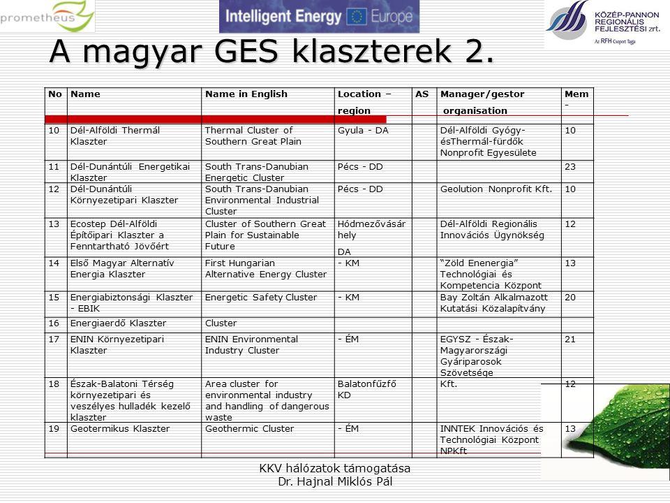 KKV hálózatok támogatása Dr. Hajnal Miklós Pál 19 A magyar GES klaszterek 2.
