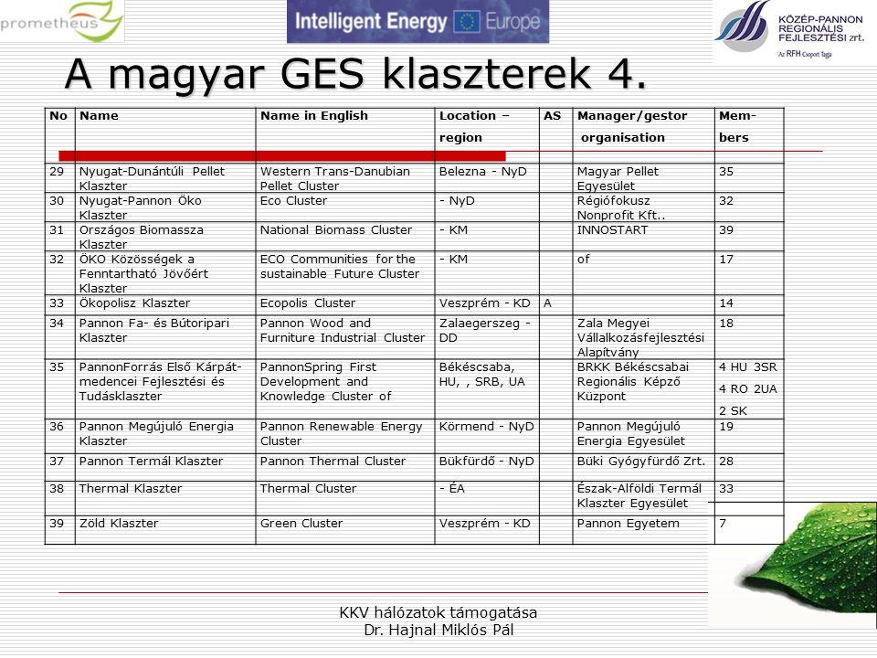 KKV hálózatok támogatása Dr. Hajnal Miklós Pál 21 A magyar GES klaszterek 4.