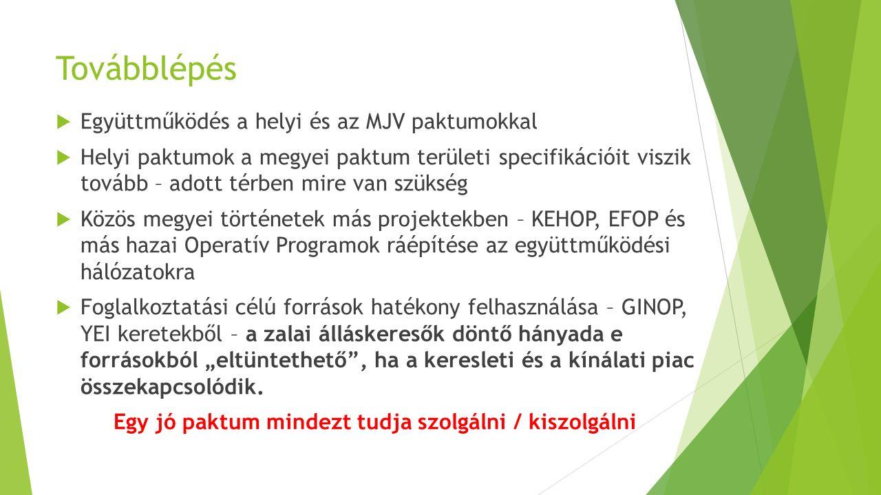 """Továbblépés  Együttműködés a helyi és az MJV paktumokkal  Helyi paktumok a megyei paktum területi specifikációit viszik tovább – adott térben mire van szükség  Közös megyei történetek más projektekben – KEHOP, EFOP és más hazai Operatív Programok ráépítése az együttműködési hálózatokra  Foglalkoztatási célú források hatékony felhasználása – GINOP, YEI keretekből – a zalai álláskeresők döntő hányada e forrásokból """"eltüntethető , ha a keresleti és a kínálati piac összekapcsolódik."""