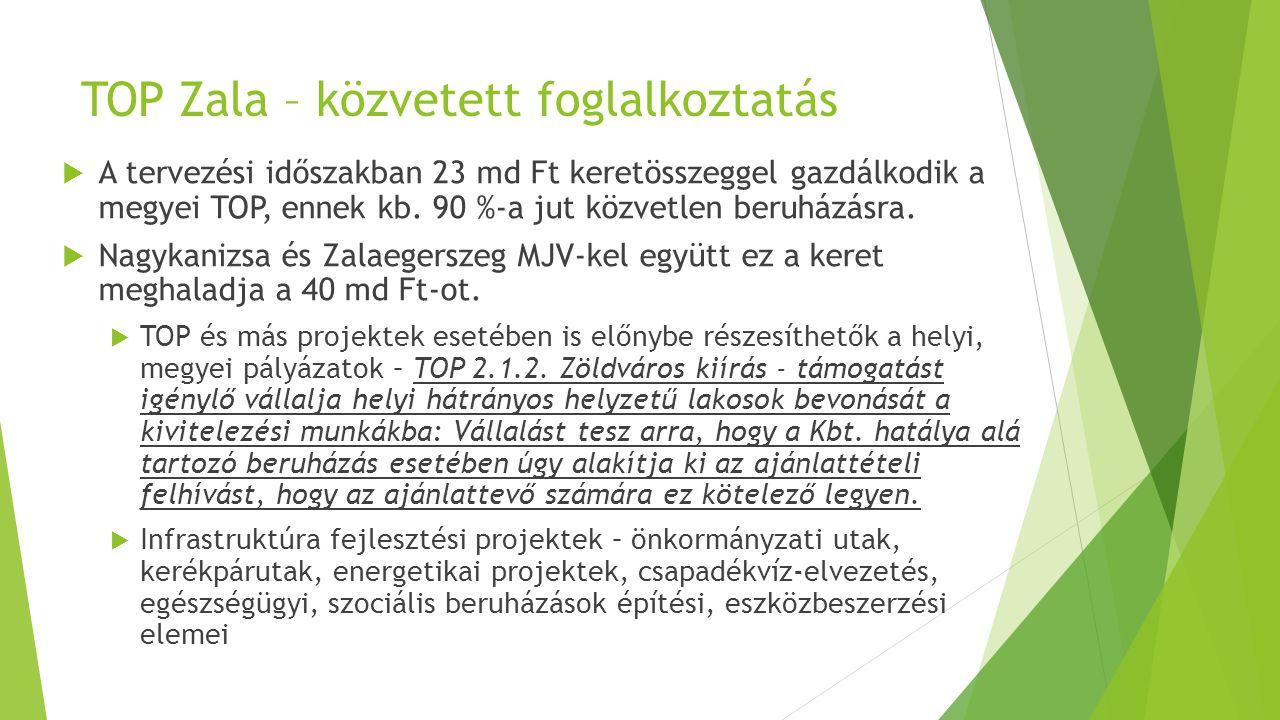TOP Zala – közvetett foglalkoztatás  A tervezési időszakban 23 md Ft keretösszeggel gazdálkodik a megyei TOP, ennek kb. 90 %-a jut közvetlen beruházá