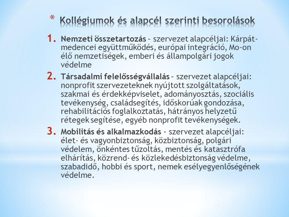 1. Nemzeti összetartozás – szervezet alapcéljai: Kárpát- medencei együttműködés, európai integráció, Mo-on élő nemzetiségek, emberi és állampolgári jo
