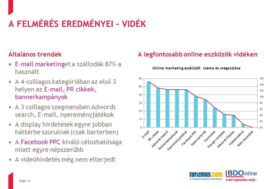 A FELMÉRÉS EREDMÉNYEI - VIDÉK Általános trendek E-mail marketinget a szállodák 87%-a használt A 4-csillagos kategóriában az első 3 helyen az E-mail, PR cikkek, bannerkampányok A 3 csillagos szegmensben Adwords search, E-mail, nyereményjátékok A display hirdetések egyre jobban háttérbe szorulnak (csak barterben) A Facebook PPC kiváló célozhatósága miatt egyre népszerűbb A videóhirdetés még nem elterjedt A legfontosabb online eszközök vidéken Page 14