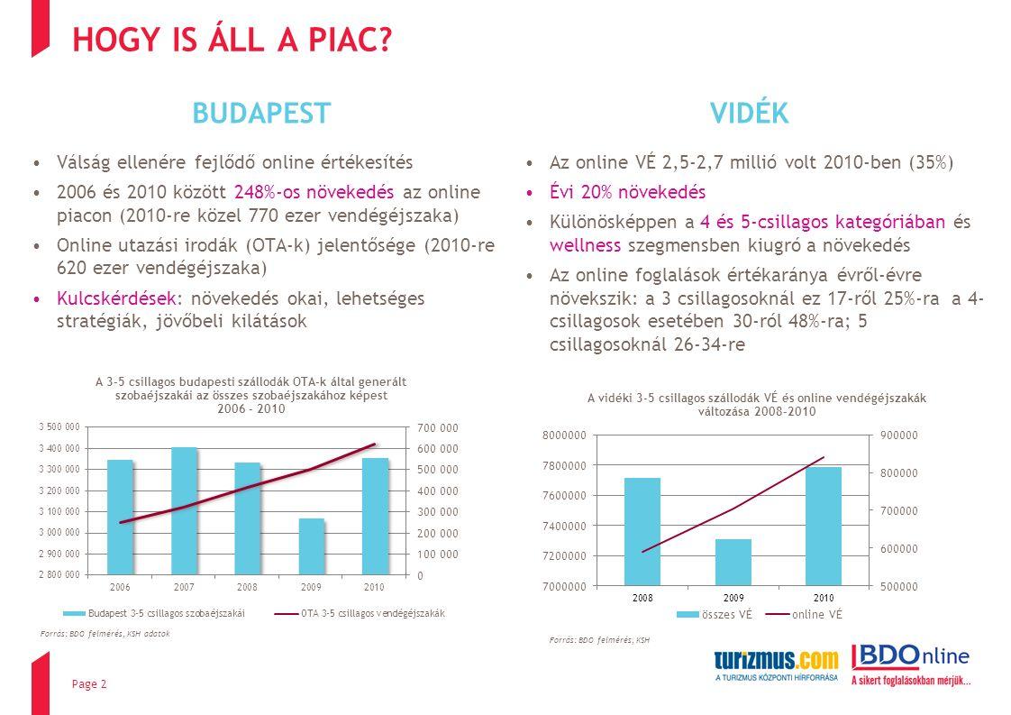 A FELMÉRÉS EREDMÉNYEI - BUDAPEST Általános trendek A 2006-os 5-15%-os arány 2010-re 12- 25%-ra módosult A 3-4 csillagos szállodáknál 15-30% az arány, a belvárosi, független szállodáknál elérheti a 60-70%-ot is Az ötcsillagos szállodáknál a legalacsonyabb ez az arány, mivel ezek inkább a személyes kapcsolatokra, közvetlen foglalásokra-re alapoznak A legfontosabb online eszközök a fővárosban: Page 13 Google AdWords Tripadvisor Facebook