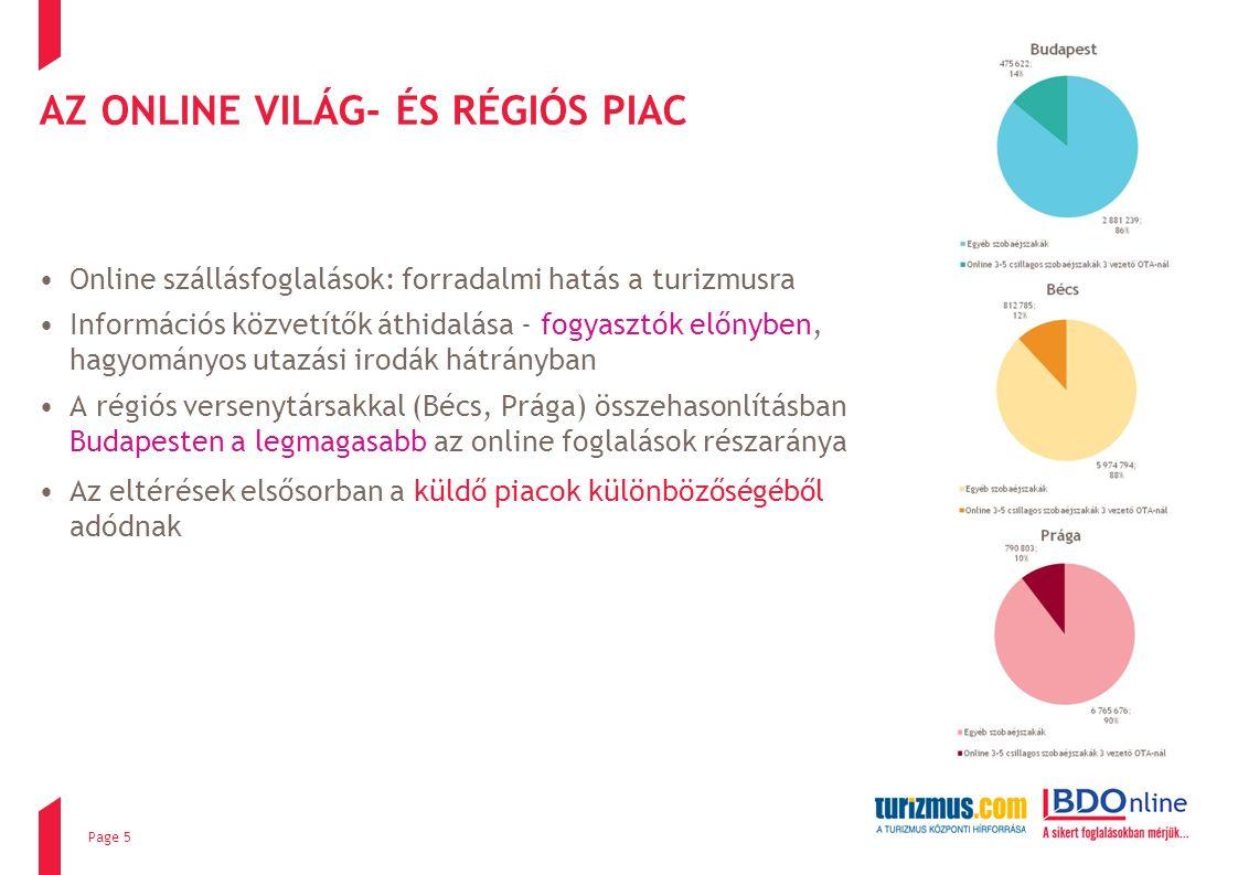 AZ ONLINE VILÁG- ÉS RÉGIÓS PIAC Az eltérések elsősorban a küldő piacok különbözőségéből adódnak Online szállásfoglalások: forradalmi hatás a turizmusra Információs közvetítők áthidalása - fogyasztók előnyben, hagyományos utazási irodák hátrányban A régiós versenytársakkal (Bécs, Prága) összehasonlításban Budapesten a legmagasabb az online foglalások részaránya Page 5