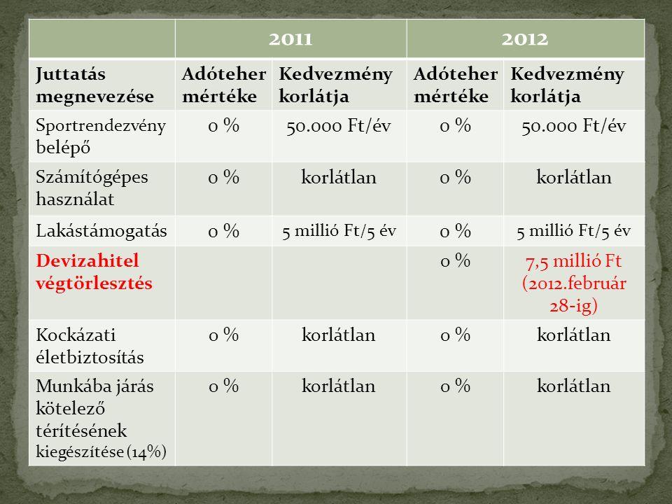 20112012 Juttatás megnevezése Adóteher mértéke Kedvezmény korlátja Adóteher mértéke Kedvezmény korlátja S portrendezvény belépő 0 %50.000 Ft/év0 %50.000 Ft/év Számítógépes használat 0 %korlátlan0 %korlátlan Lakástámogatás 0 % 5 millió Ft/5 év 0 % 5 millió Ft/5 év Devizahitel végtörlesztés 0 %7,5 millió Ft (2012.február 28-ig) Kockázati életbiztosítás 0 %korlátlan0 %korlátlan Munkába járás kötelező térítésének kiegészítése (14%) 0 %korlátlan0 %korlátlan